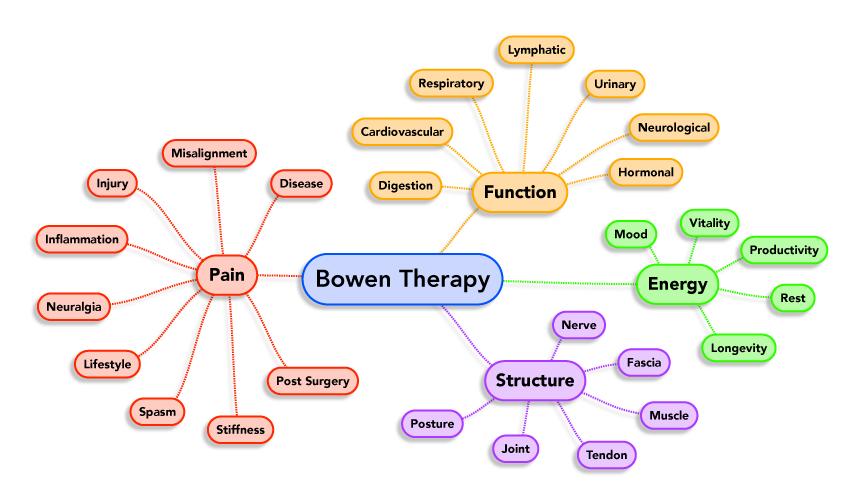bowen-therapy-mindmap